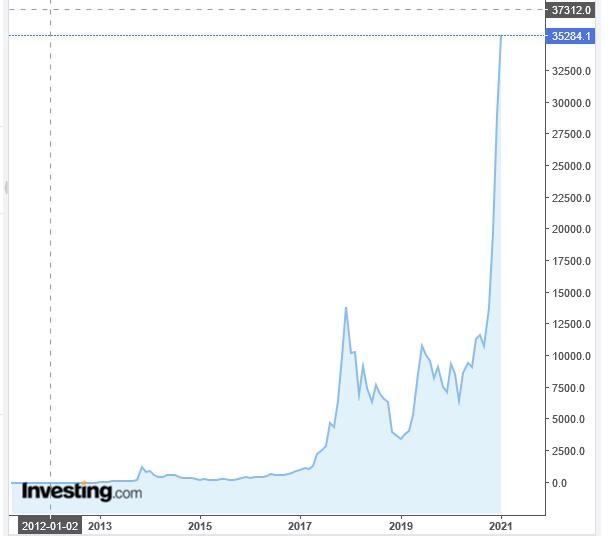commercianti volatilità bitcoin)