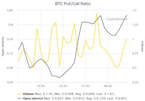 Bitcoin: valore in tempo reale e grafico aggiornato   festivaldelcinemaindipendente.it