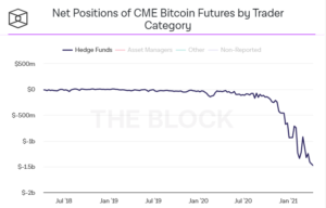 futures bitcoin negoziazione previsioni